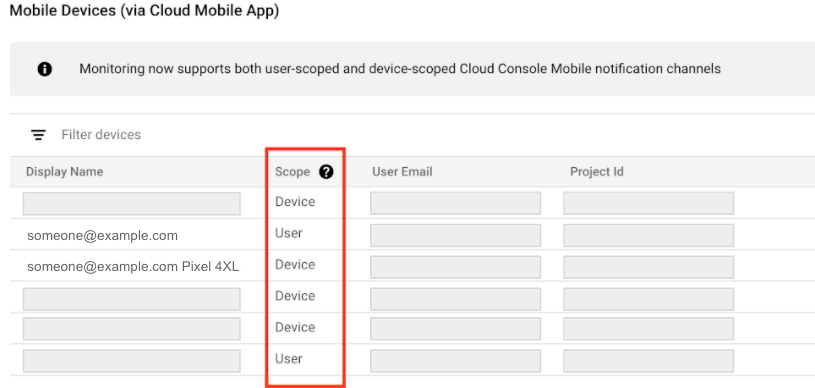 Lista de canais de notificação do Console do Cloud para dispositivos móveis.