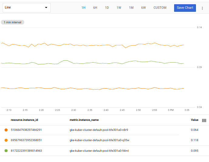Chart shows results filtered for `gke`.