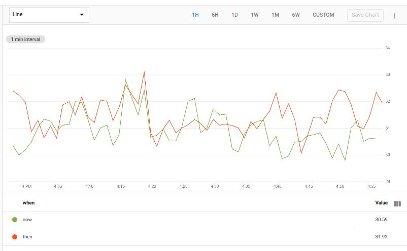 Le graphique indique l'utilisation moyenne actuelle et passée.