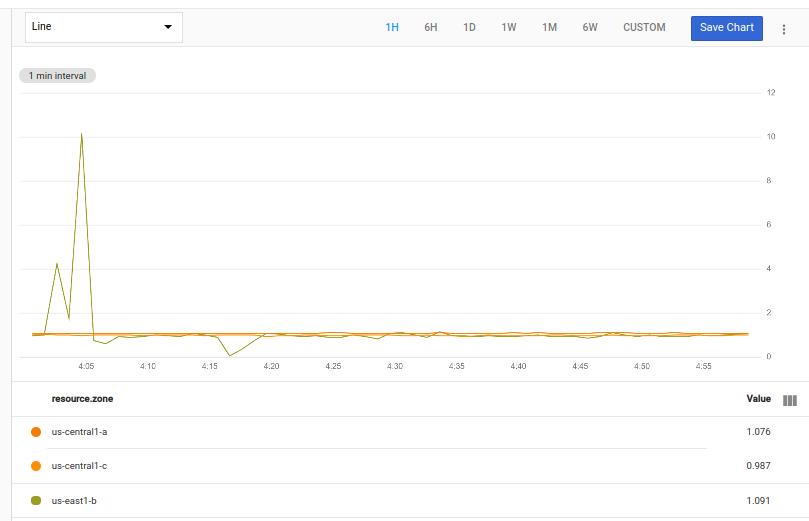 Le graphique montre le ratio des données actuelles et décalées dans le temps.