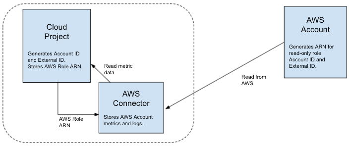 An AWS connector project lets you read metrics from an AWS account.