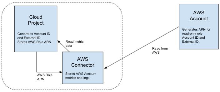 AWS コネクタ プロジェクトでは、AWS アカウントから指標を読み取ることができます。