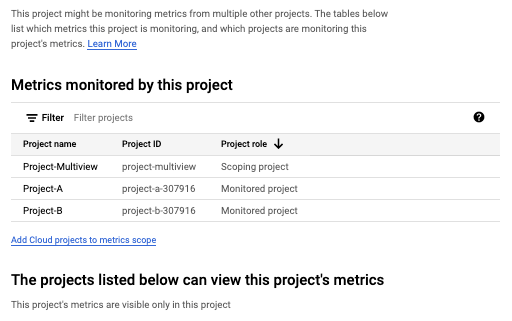 Amostra da página que lista os projetos monitorados.