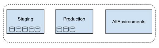 El alcance de las métricas de vistas múltiples incluye los tres proyectos seleccionados.