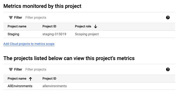 `Staging` 프로젝트의 측정항목 범위에 있는 프로젝트 목록입니다.