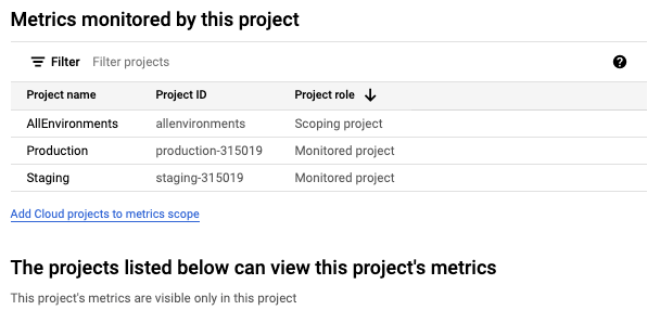 Sample of the page that lists the monitored projects.