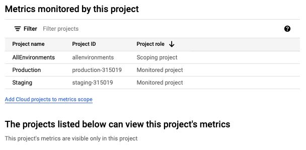`AllEnvironments` 프로젝트의 측정항목 범위에 있는 프로젝트 목록입니다.