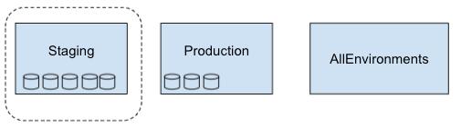 """El alcance de las métricas del """"staging"""" solo incluye el proyecto """"Staging""""."""