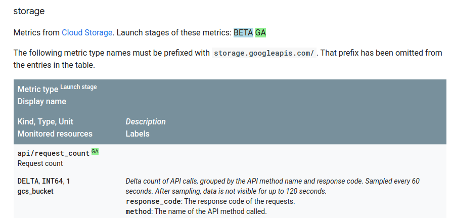 Cloud Storage の指標リストの例。