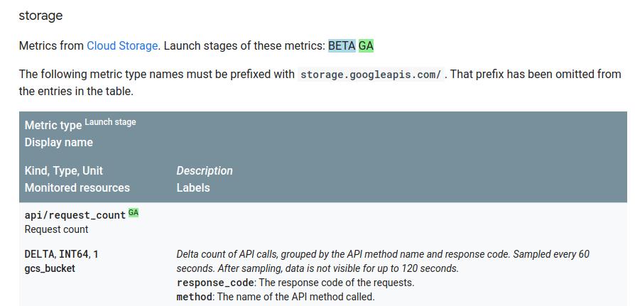 Un extracto de la lista de métricas para Cloud Storage.