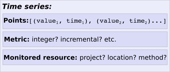 Estructura de una serie temporal