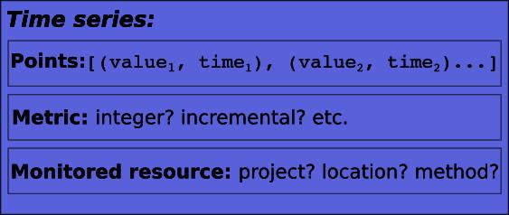 Structure d'une série temporelle