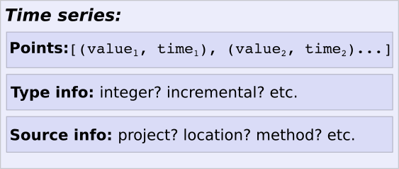 Components of a time series: data points, type info, resource info.