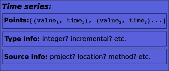 Componentes de uma série temporal: pontos de dados, informações de tipo, informações de recursos.