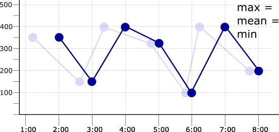 Graph of an aligned time series with the period matching the sampling period.
