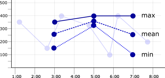 Graph of aligned time series with the period double the sampling period.