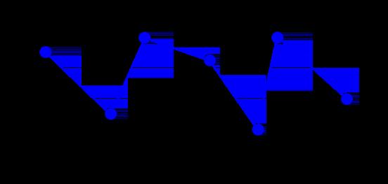 Gráfico de dados brutos com um período de amostragem de um minuto.