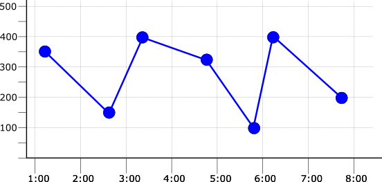采样时间段为 1 分钟的原始数据的图表。