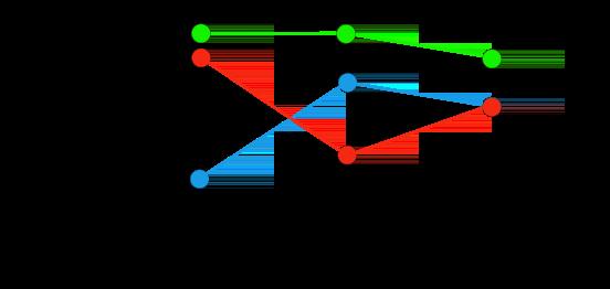 Graphique montrant les séries temporelles regroupées par couleur puis réduites