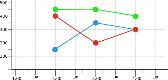 Graph showing time series grouped by color and reduced.