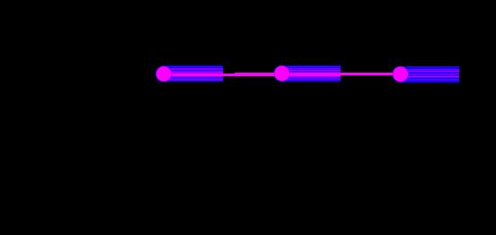 Grafik, die das Ergebnis der mittleren Reduzierung bei gruppenreduzierten Zeitachsen zeigt.
