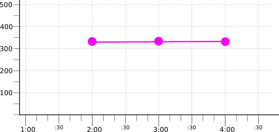 Graph showing result of mean reducer on group-reduced time series.
