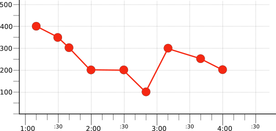 Graph showing one of the raw time series: red.