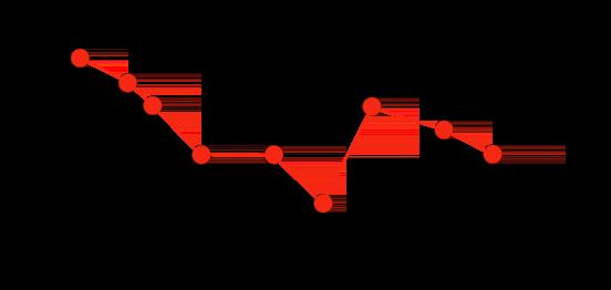 원시 시계열 중 하나(빨간색)를 보여주는 그래프.