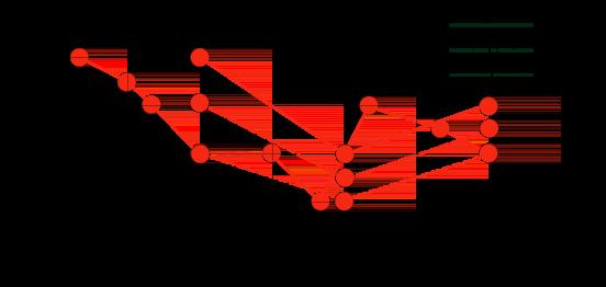 세 가지 다른 정렬기 중 하나를 적용한 후 빨간색 시계열을 보여주는 그래프
