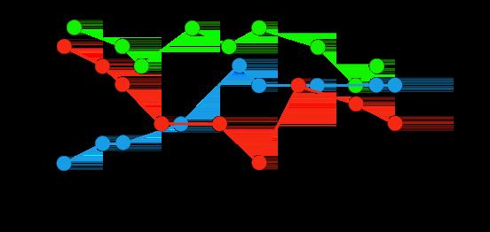Gráfico que muestra tres series temporales sin procesar: rojo, azul y verde.