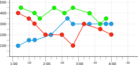 Graph showing three raw time series: red, blue, and green.