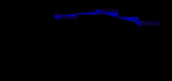 Grafik, die das Ergebnis der Verwendung des max. Reduzierers für Zeitachsen mit Mittelausrichtung zeigt.