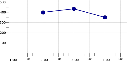 Graph showing the result of using max reducer on mean-aligned time series.