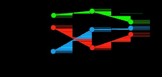 Grafik mit drei durchschnittlich ausgerichteten Zeitachsen