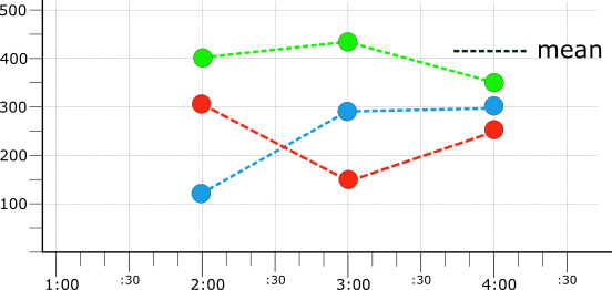 Gráfico mostrando três séries temporais alinhadas à média.