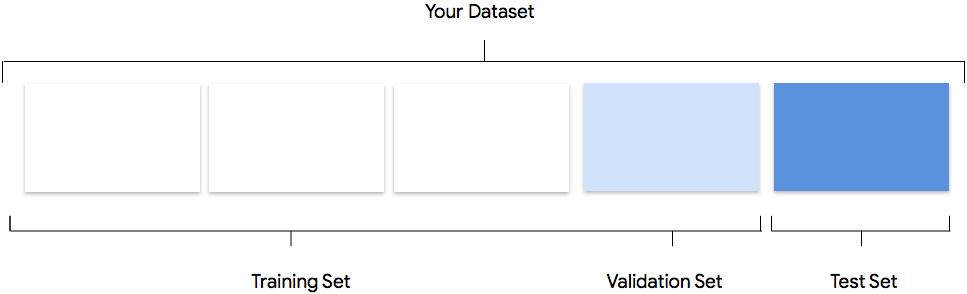 학습, 테스트, 유효성 검사의 그래픽 표현