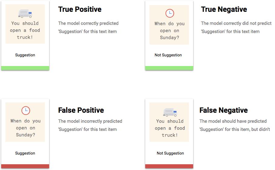 Descriptions relatives au niveau de confiance pour chaque catégorie