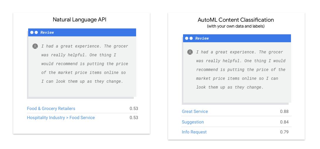 Comparer l'API NaturalLanguage avec AutoML NaturalLanguage