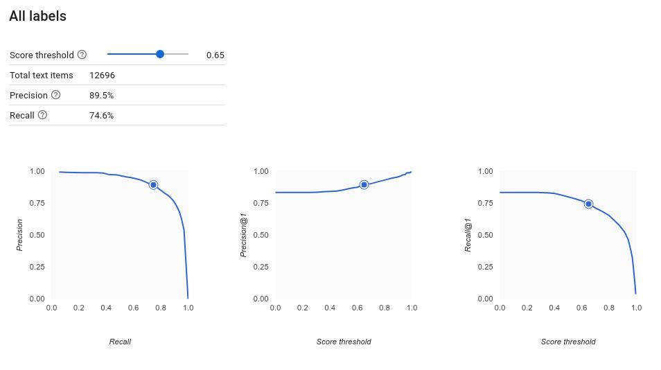 Genauigkeits-/Trefferquotenkurve