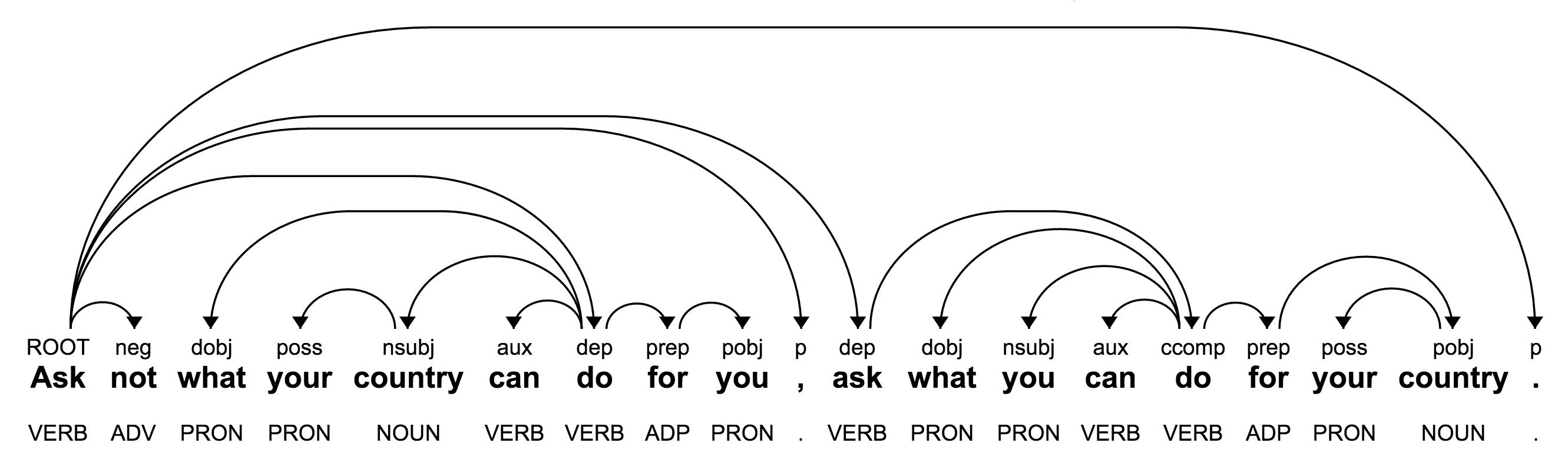 Morphology & Dependency Trees | Cloud Natural Language API | Google