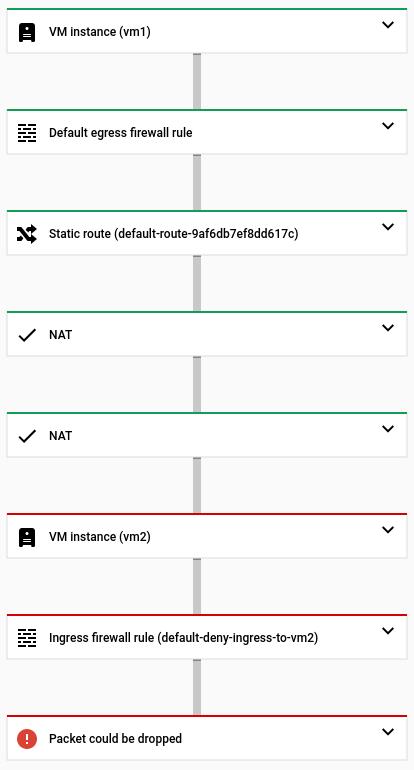Snapshot da IU do console do trace que não alcança vm2.