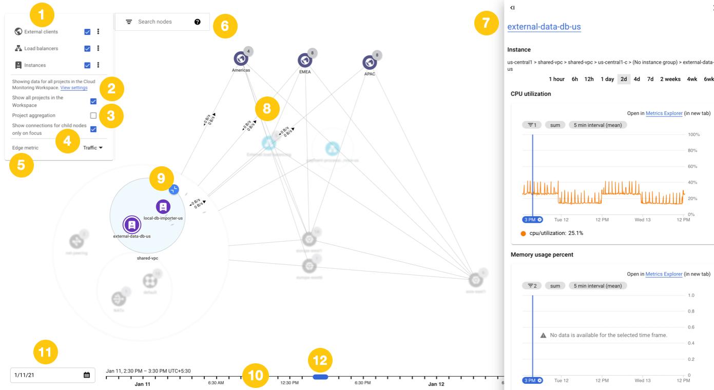 Um diagrama que mostra os diferentes elementos de um gráfico de Topologia de Rede.