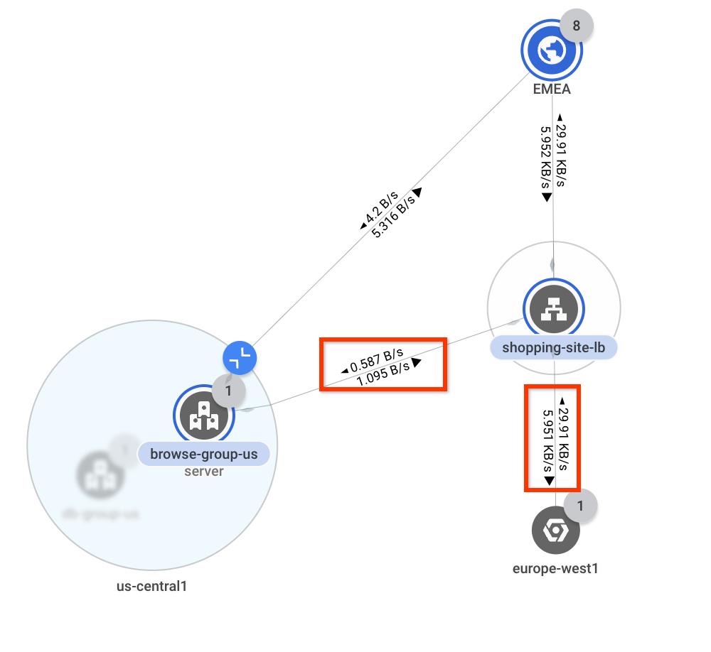 Screenshot, der den Durchsatz zwischen dem Load-Balancer und verschiedenen Regionen zeigt.