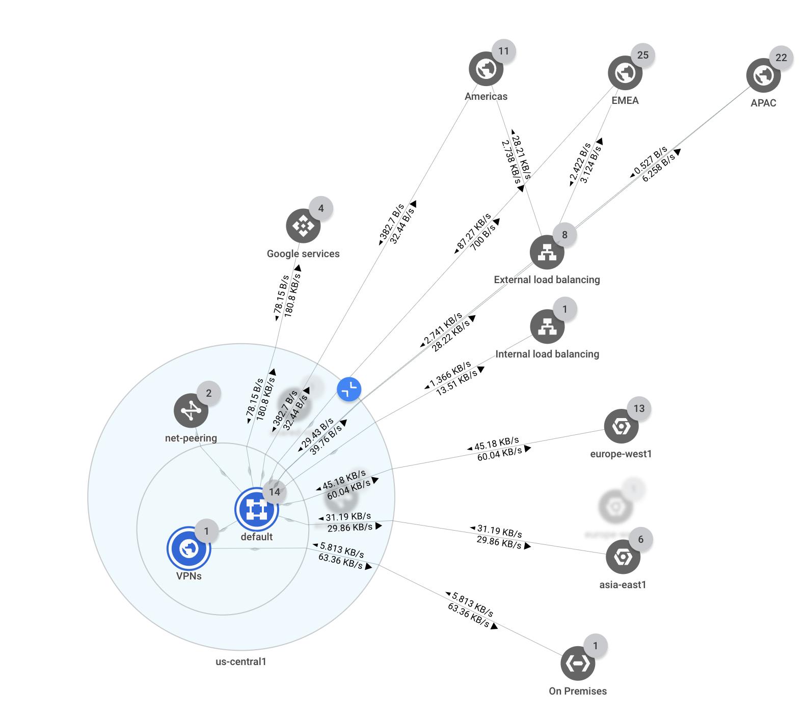 Uma topologia de rede que mostra túneis de VPN.