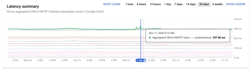 Zoom sur l'heure du récapitulatif de latence.