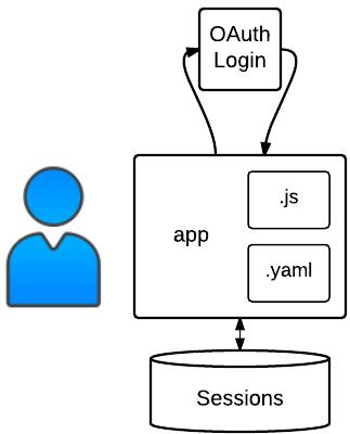 Estructura de muestra de autenticación