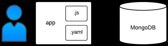 Bookshelf app deployment process and structure