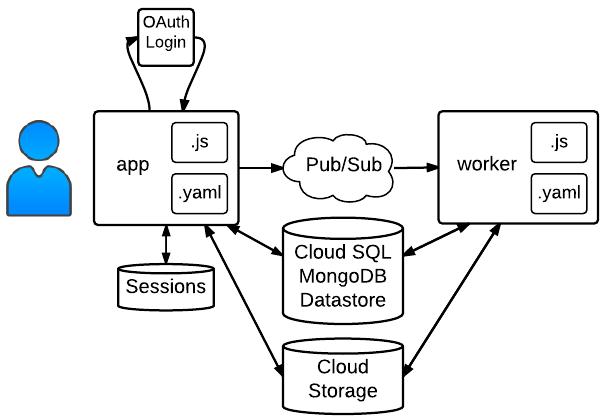 Estrutura de amostra do Cloud Pub/Sub