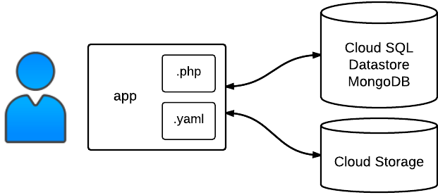 バイナリデータの構造例