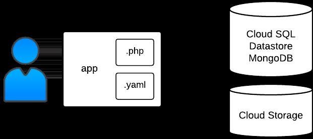 Binary data sample structure